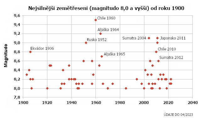 Silná zemětřesení od roku 1900 - magnitudo 8,0 a vyšší.