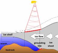 Mapování hranice mezi pevninským ledovcem a plovoucím šelfovým ledem