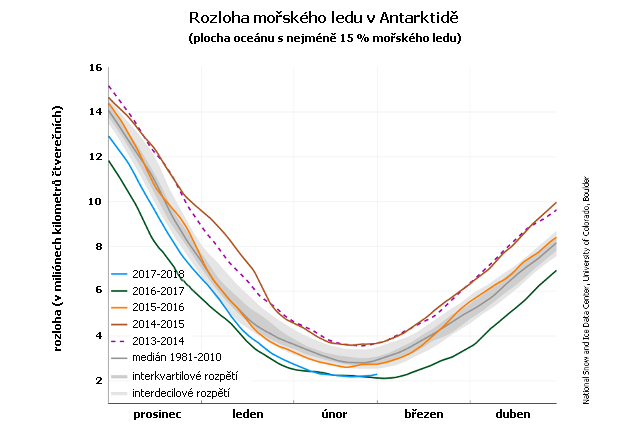 Rozloha mořského ledu v Antarktidě od prosince do dubna (denní průměry)