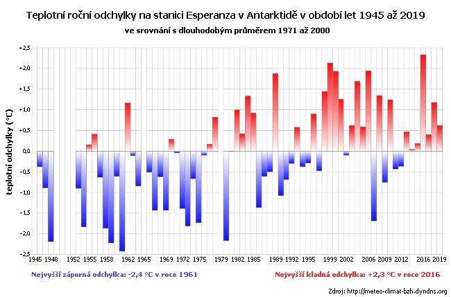 Teplotní roční odchylky na stanici Esperanza na Antarktickém poolostrově v letech 1945 až 2019 (ve srovnání s normálem 1971 až 2000)