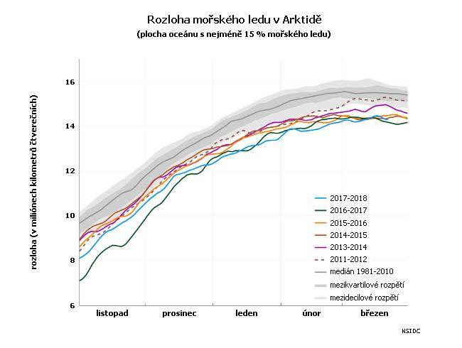Rozloha mořského ledu v Arktidě od listopadu do března (denní průměry)