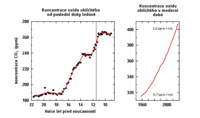 Koncentrace oxidu uhličitého od závěru poslední doby ledové do současnosti
