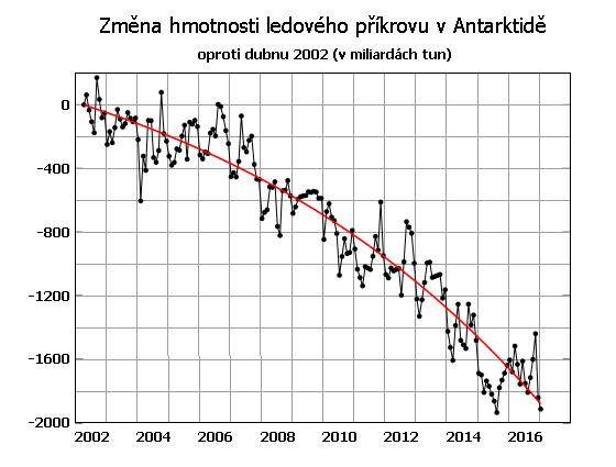 Změna hmotnosti pevninského ledovce v Antarktidě v letech 2002 až 2016 v miliardách tun