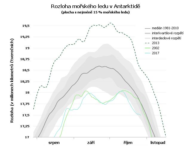 Rozloha mořského ledu v Antarktidě, srovnání mediánu, roku 2002, 2013 a 2017
