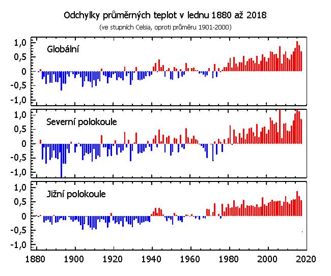 Teplotní odchylky v lednu 1880 až 2018